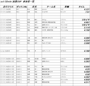 油漢CUP2018リザルト
