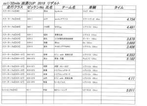 油漢CUP2019リザルト